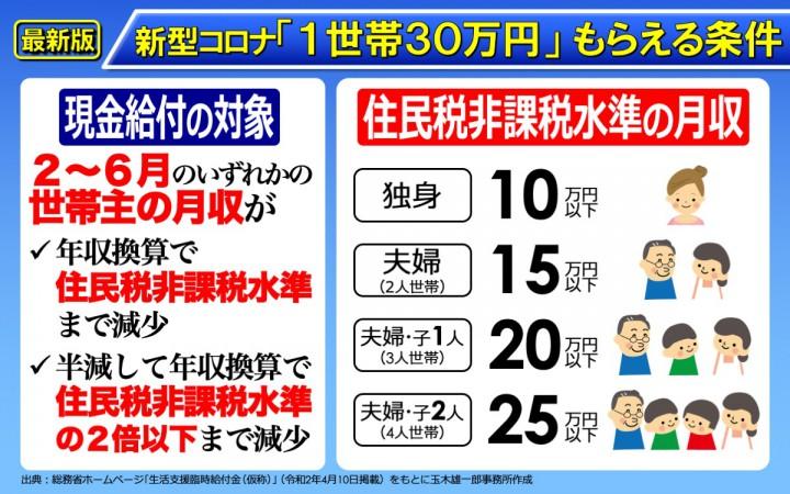新型コロナ 1世帯30万円給付 の新受給要件解説 国民民主党